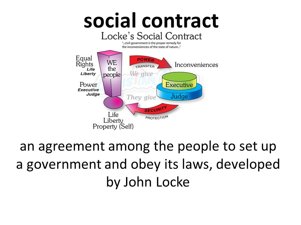 social contract an agreement among the people to set up a government and obey its laws, developed by John Locke.