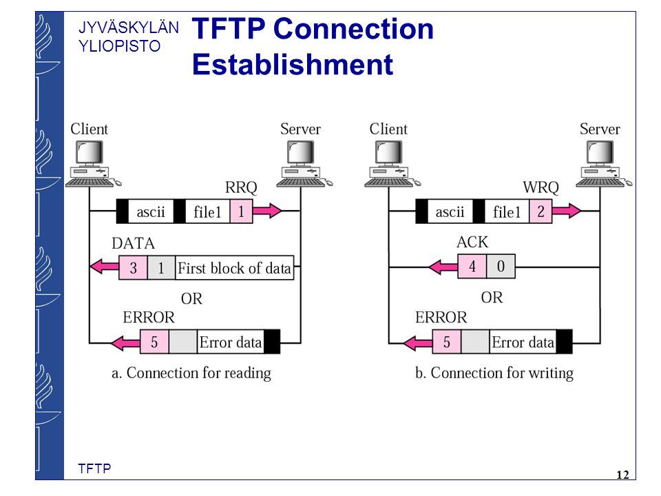 TFTP Connection Establishment