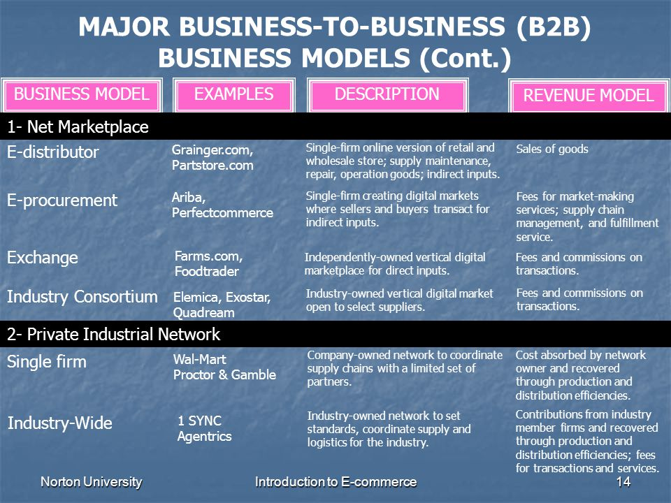 MAJOR BUSINESS-TO-BUSINESS (B2B) BUSINESS MODELS (Cont.)