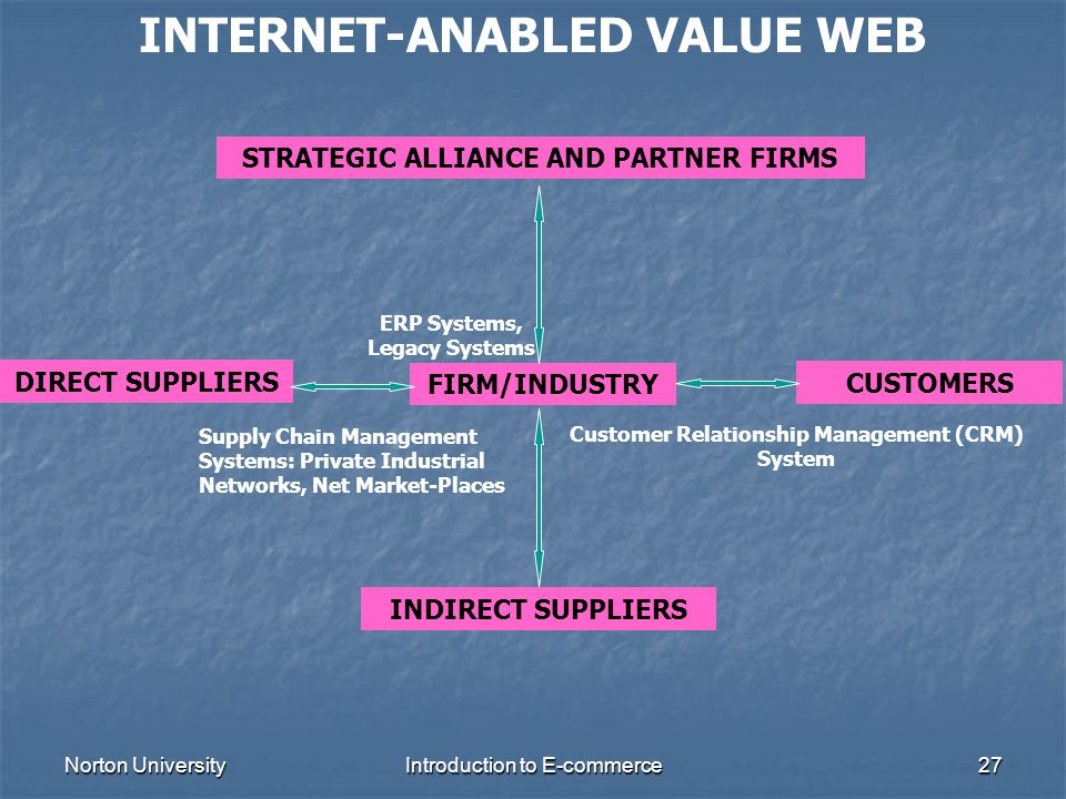 INTERNET-ANABLED VALUE WEB