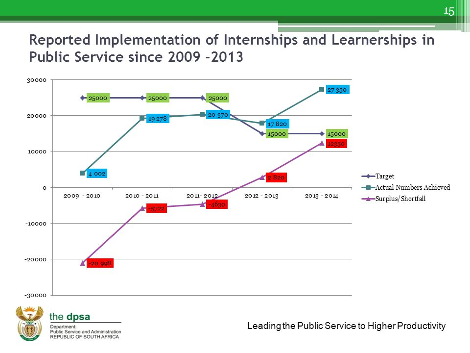Reported Implementation of Internships and Learnerships in Public Service since 2009 -2013