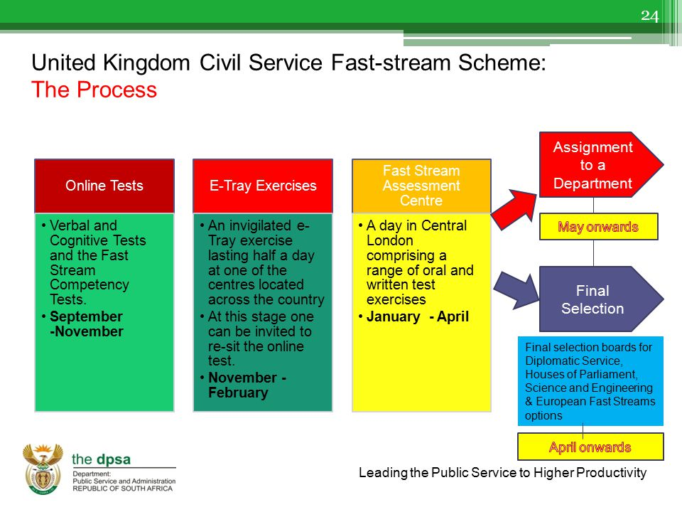 United Kingdom Civil Service Fast-stream Scheme: The Process