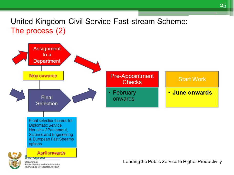 United Kingdom Civil Service Fast-stream Scheme: The process (2)