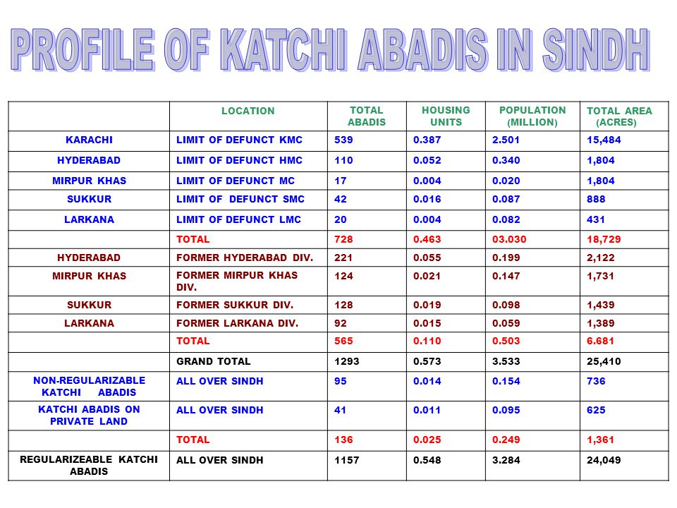PROFILE OF KATCHI ABADIS IN SINDH