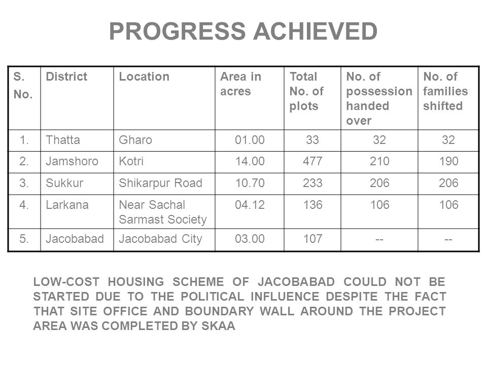 PROGRESS ACHIEVED S. No. District Location Area in acres