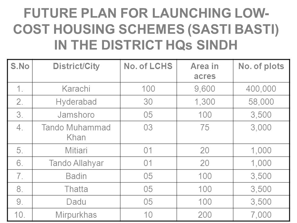 FUTURE PLAN FOR LAUNCHING LOW-COST HOUSING SCHEMES (SASTI BASTI) IN THE DISTRICT HQs SINDH