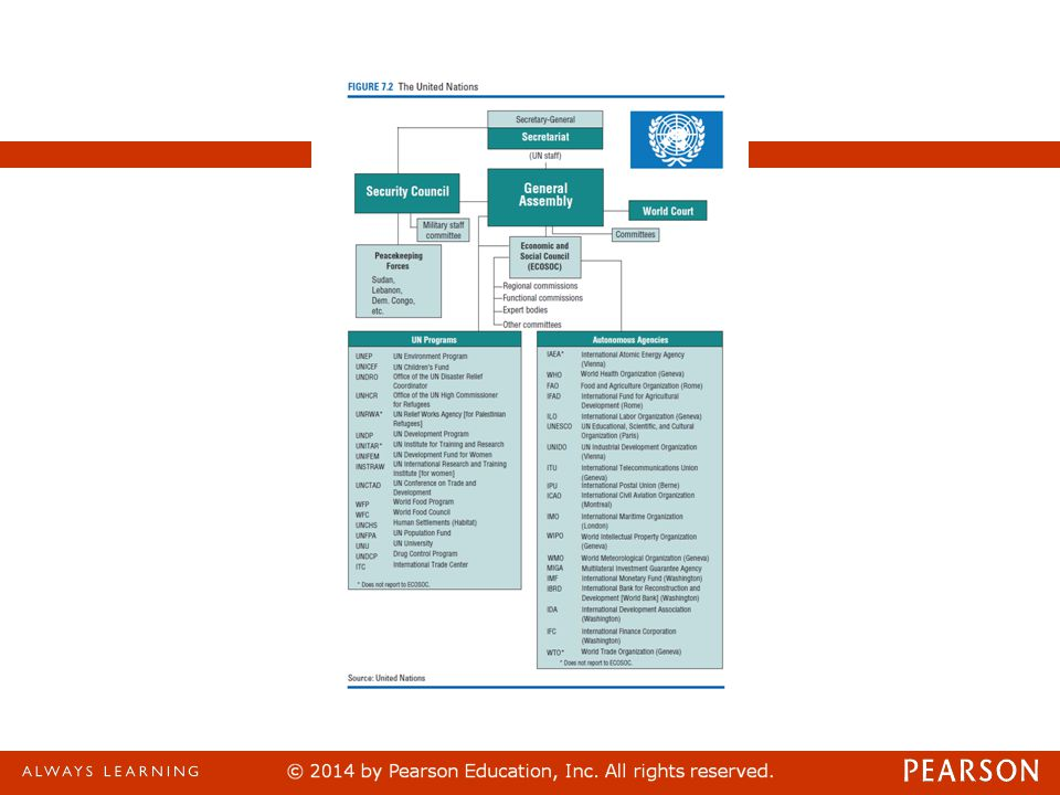 The UN's structure, shown in Figure 7