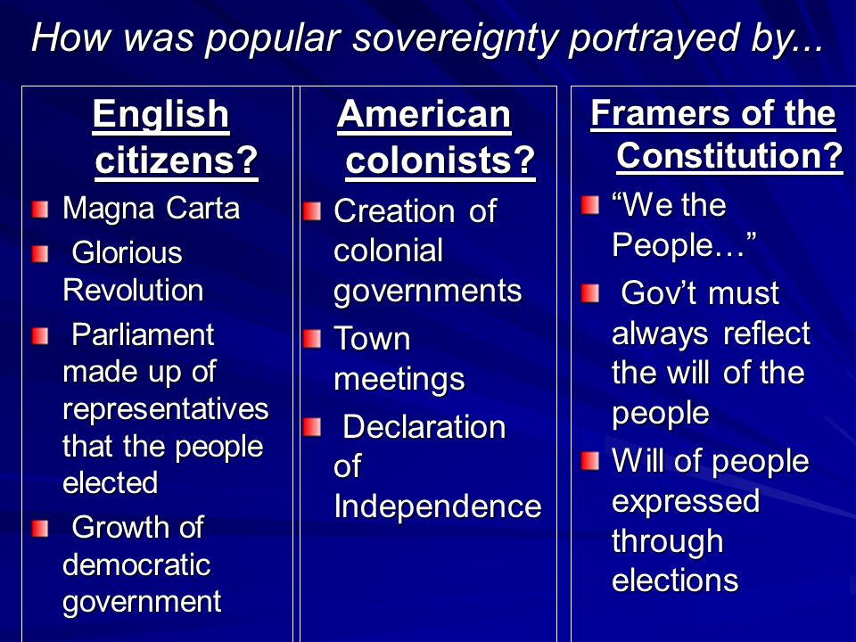 How was popular sovereignty portrayed by...
