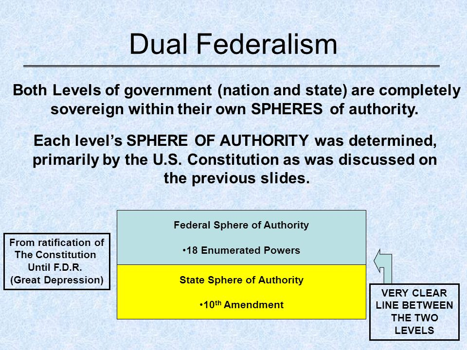 Dual Federalism Both Levels of government (nation and state) are completely. sovereign within their own SPHERES of authority.