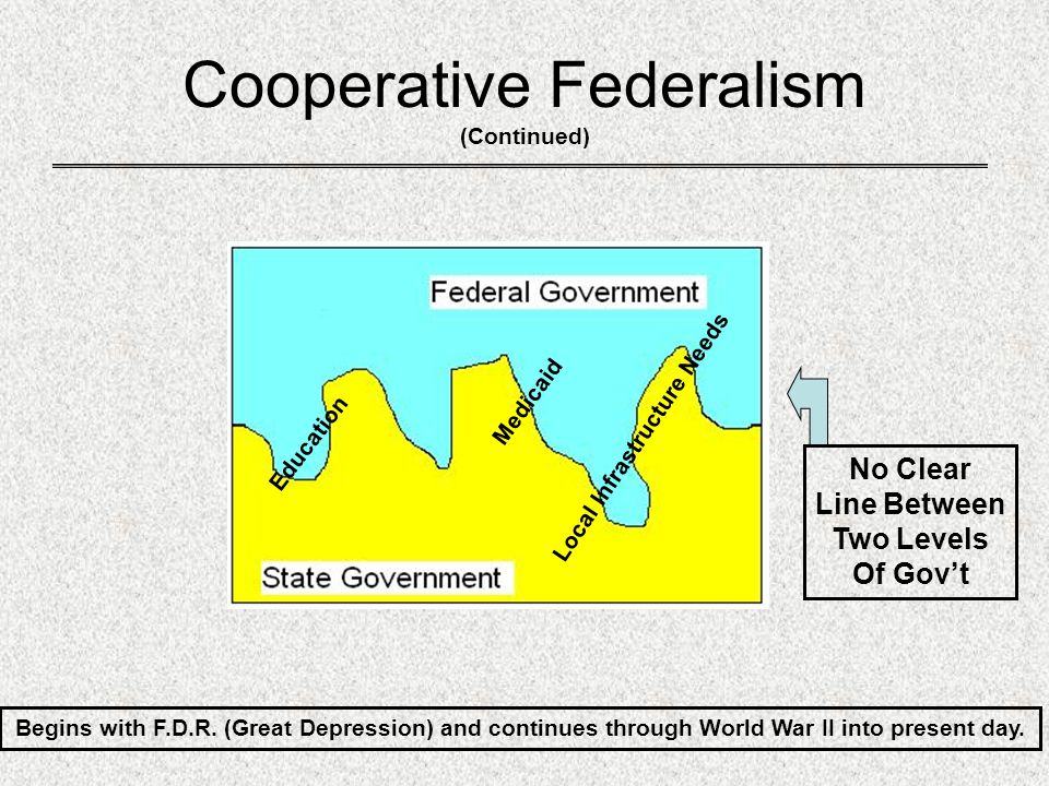 Cooperative Federalism (Continued)