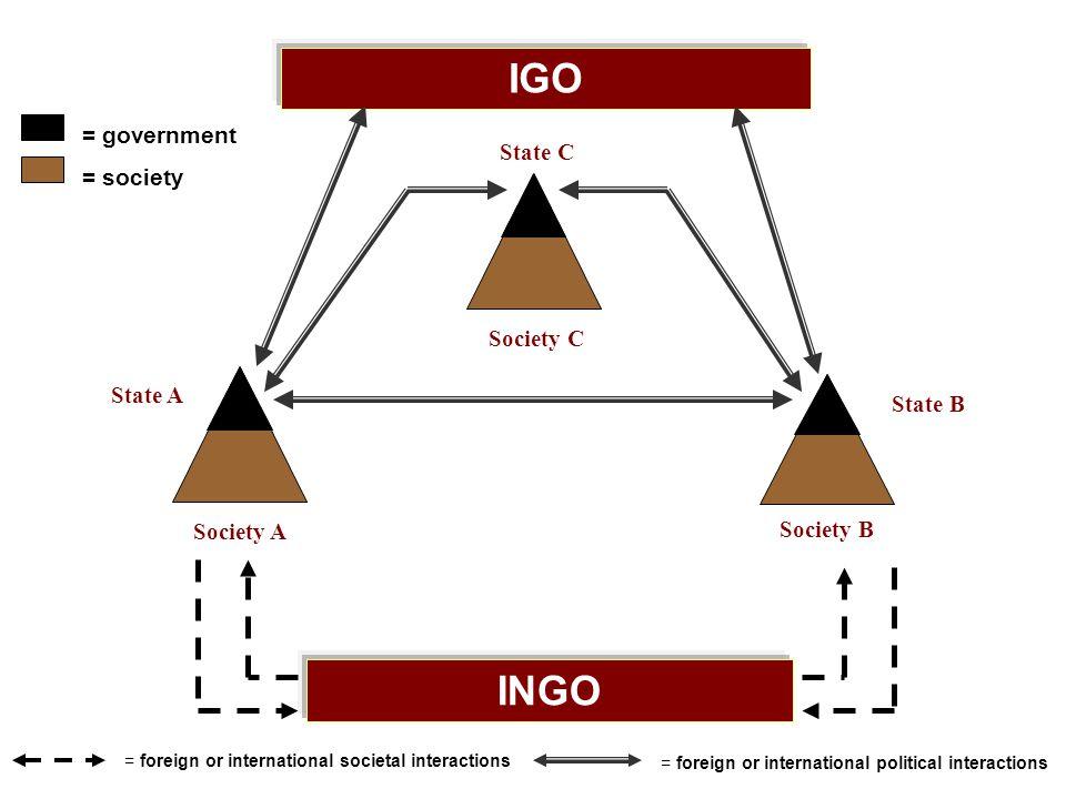 IGO INGO = government = society State C Society C State A State B
