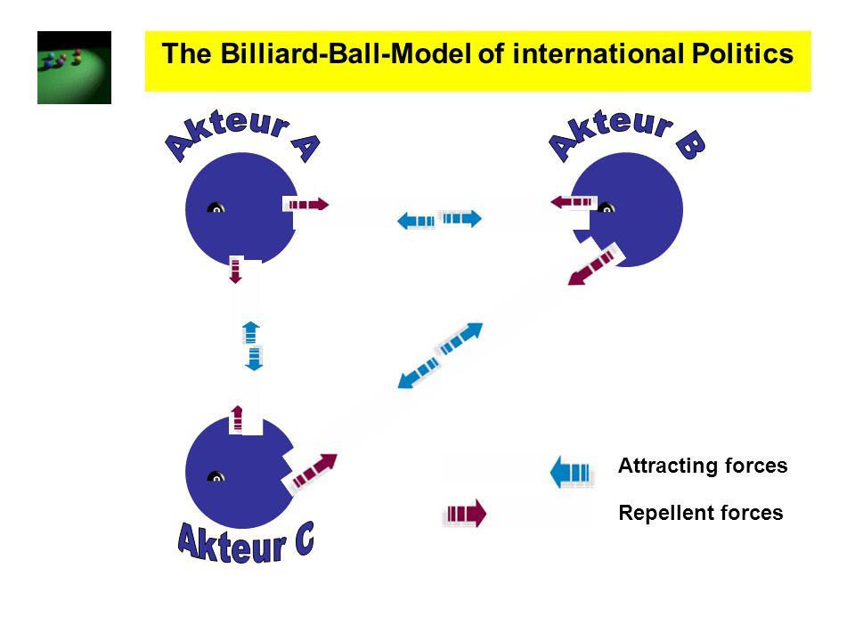 The Billiard-Ball-Model of international Politics