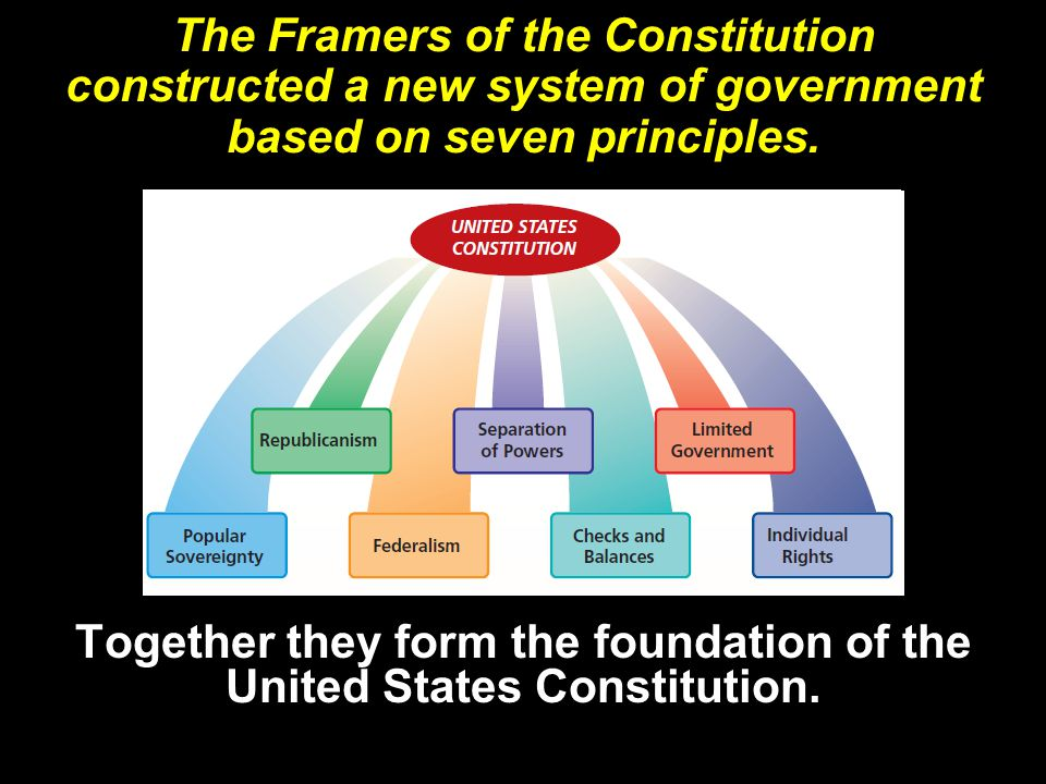 Together they form the foundation of the United States Constitution.