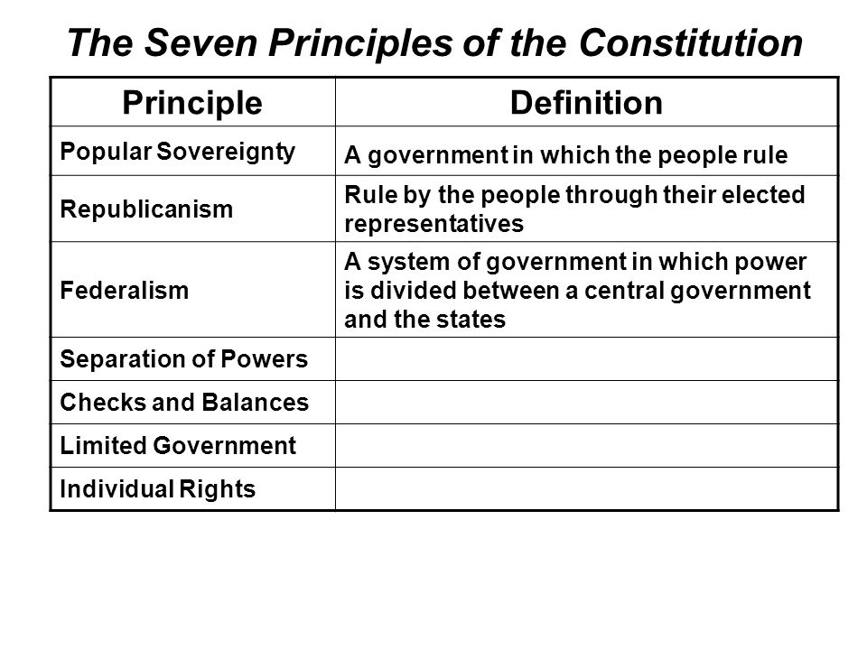 Constitutional Principles- Individual Rights Essay