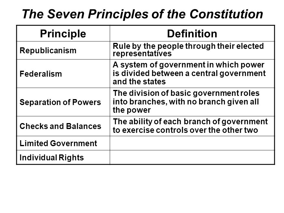 The Seven Principles of the Constitution