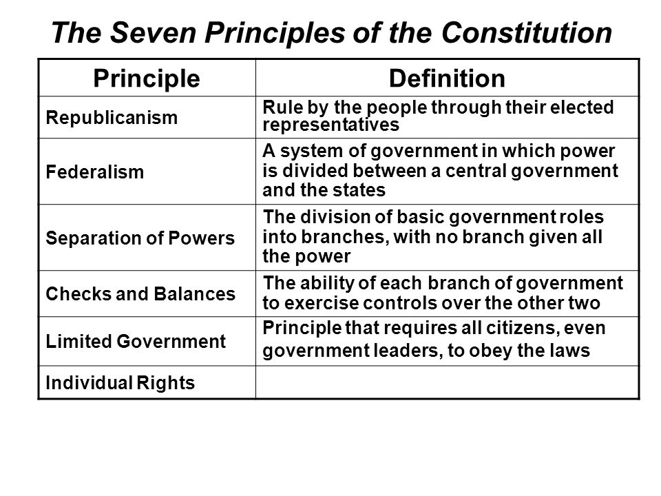 constitutional principles individual rights essay Of limited government and individual rights basic principles reflected in  the constitutional principles that show  basic principles of the.