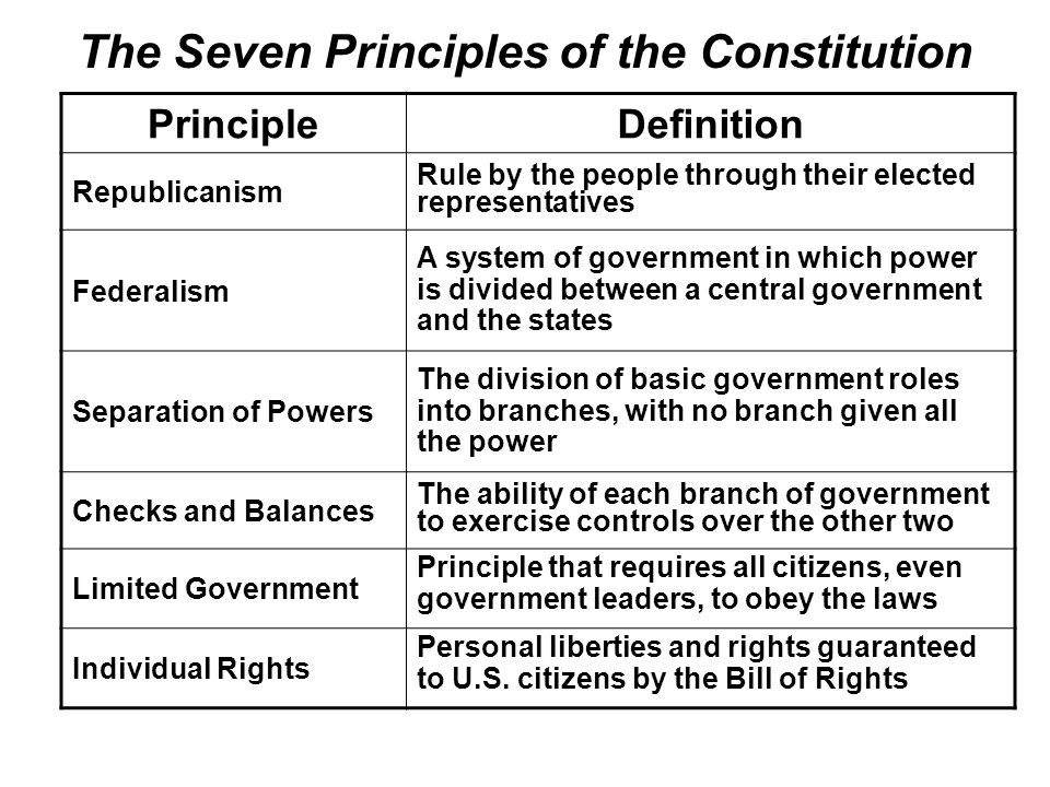 individual constitution and systems of the A constitution is a set of and came to the conclusion that the best constitution was a mixed system and concerning the government and the individual are.