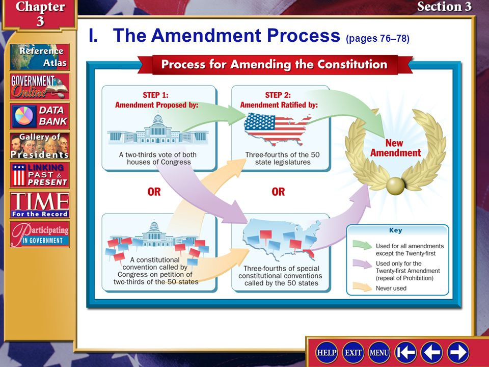 I. The Amendment Process (pages 76–78)