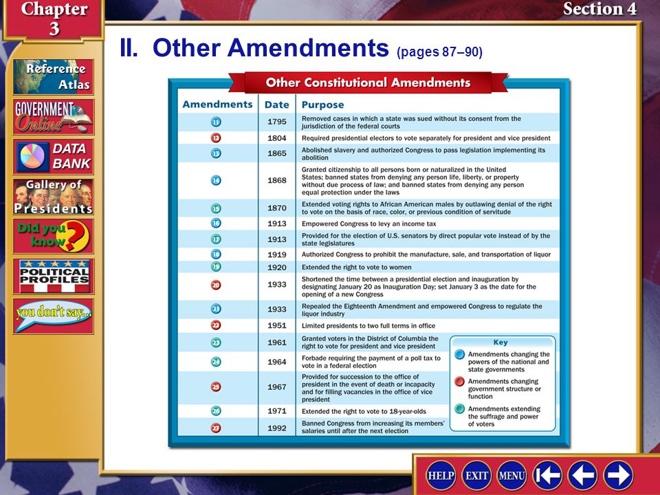 II. Other Amendments (pages 87–90)