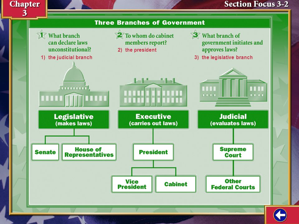Section Focus 2 2) the president 1) the judicial branch