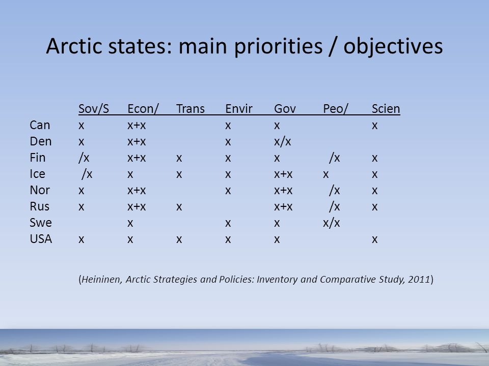 Arctic states: main priorities / objectives