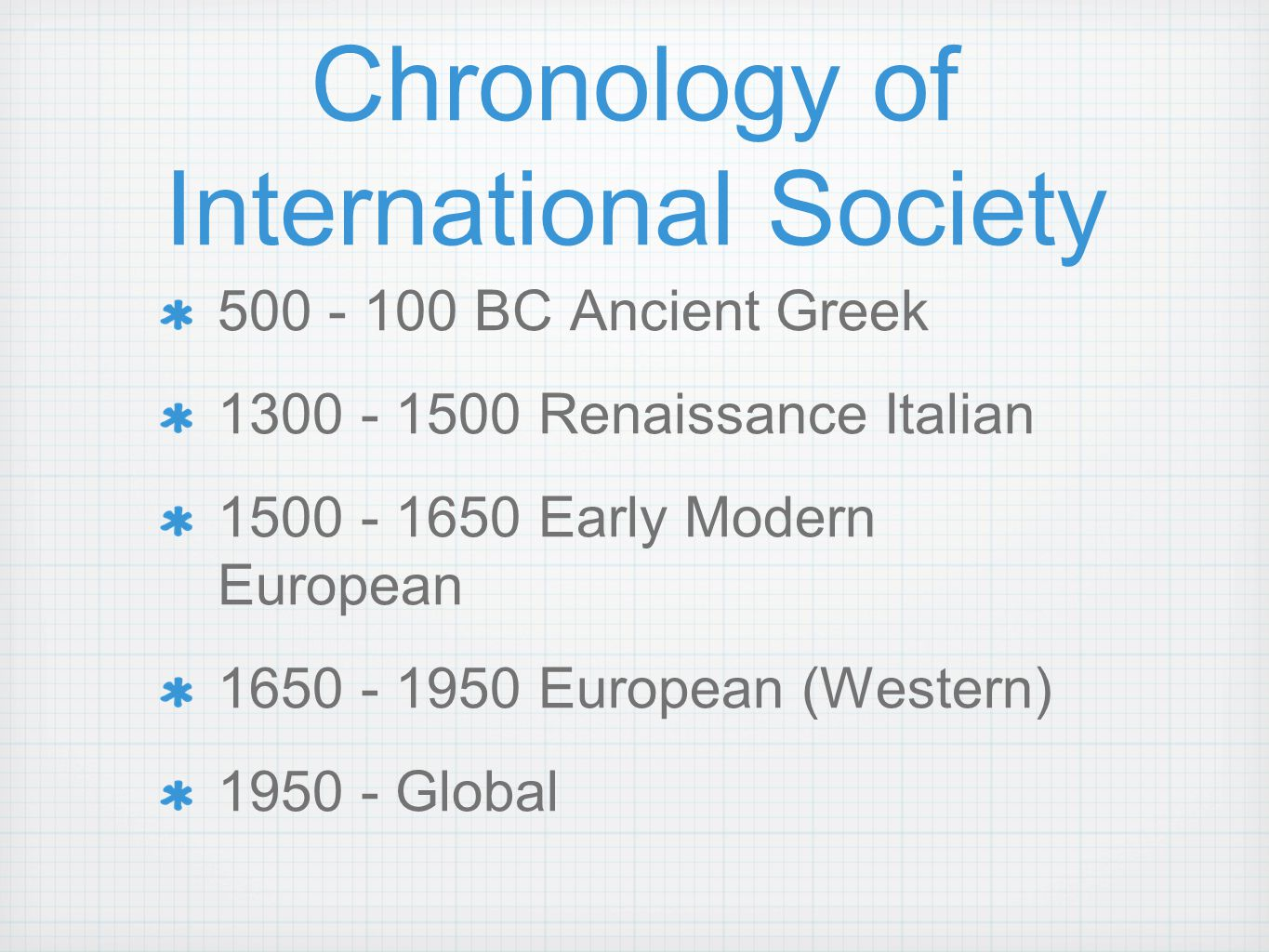 Chronology of International Society