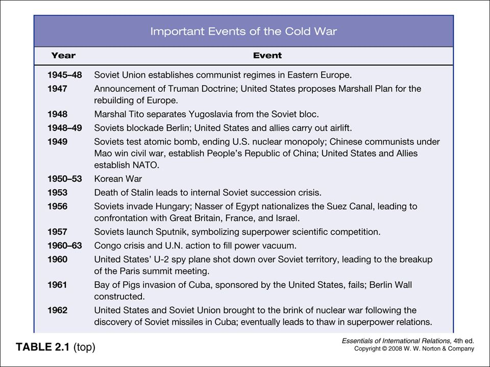 IMPORTANT EVENTS OF THE COLD WAR 1