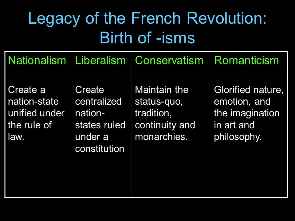 Legacy of the French Revolution: Birth of -isms