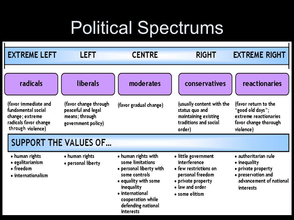 Political Spectrums