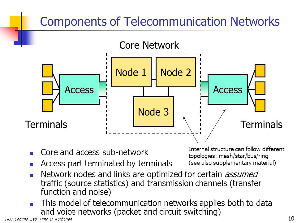 Components of Telecommunication Networks