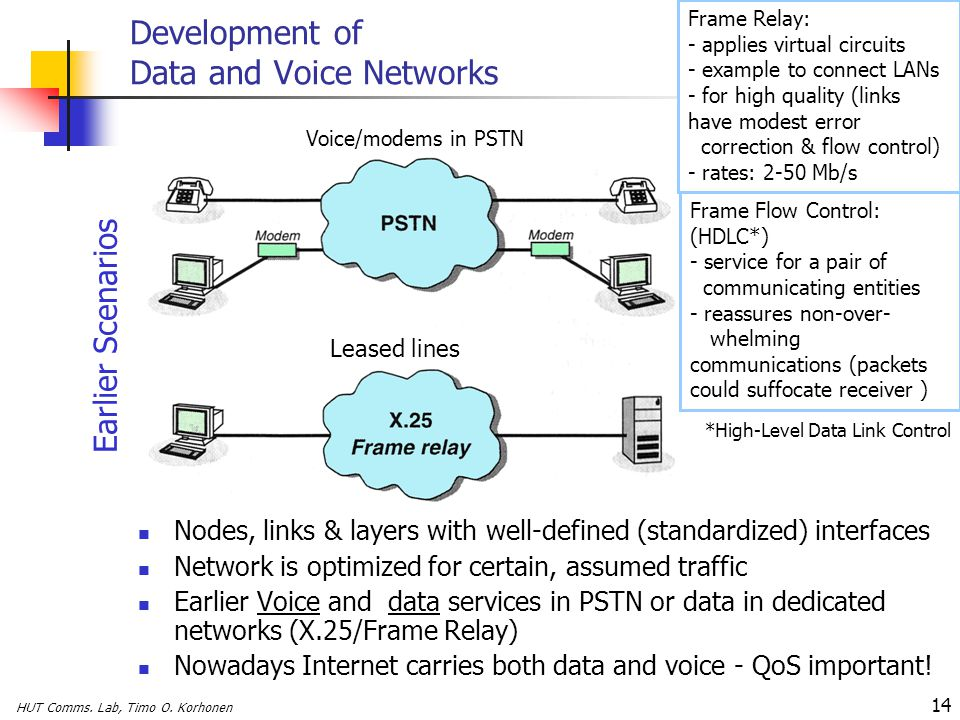 Development of Data and Voice Networks