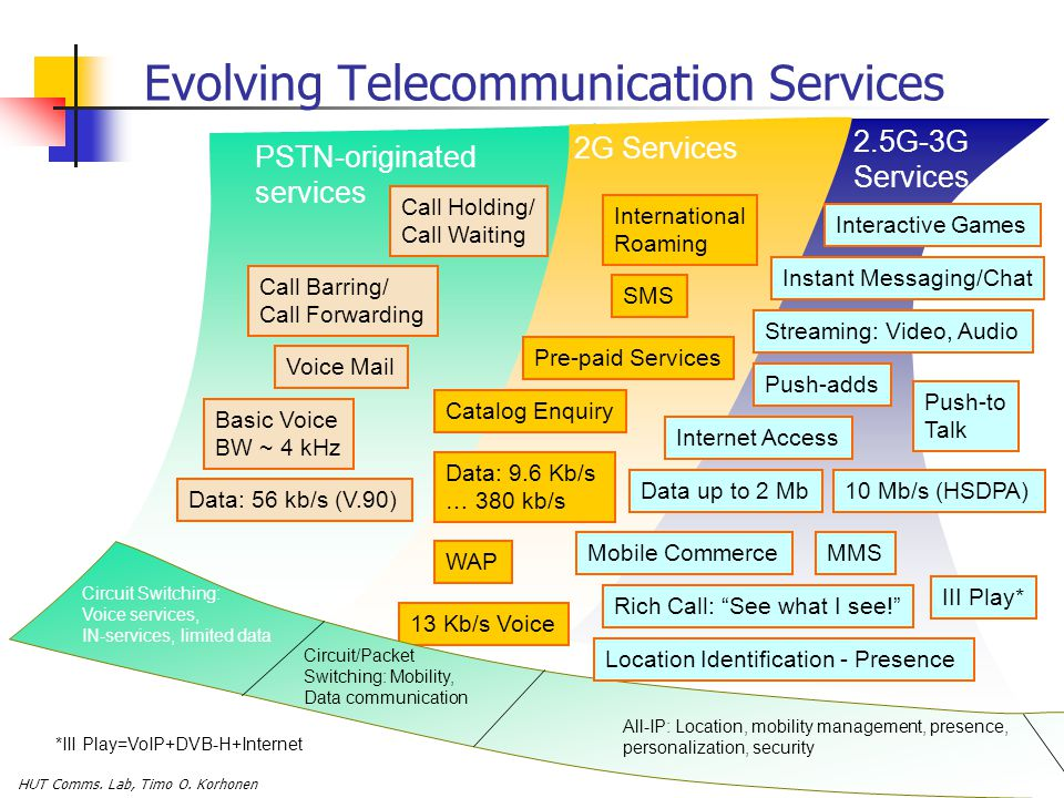 Evolving Telecommunication Services