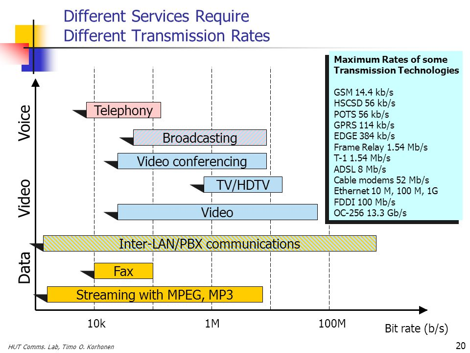 Different Services Require Different Transmission Rates