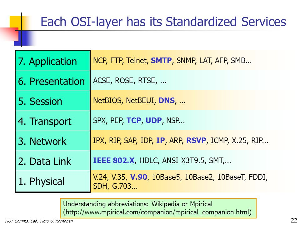 Each OSI-layer has its Standardized Services