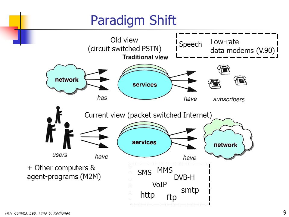 Paradigm Shift smtp http ftp Speech Low-rate data modems (V.90)