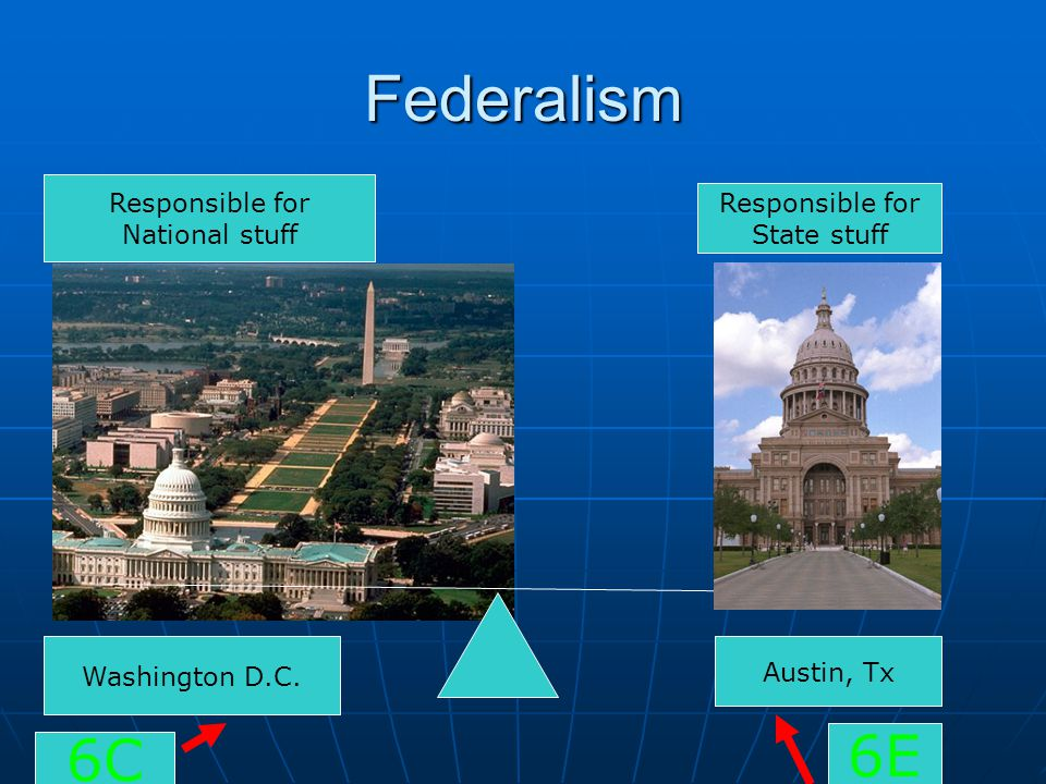 Federalism 6E 6C Responsible for Responsible for National stuff