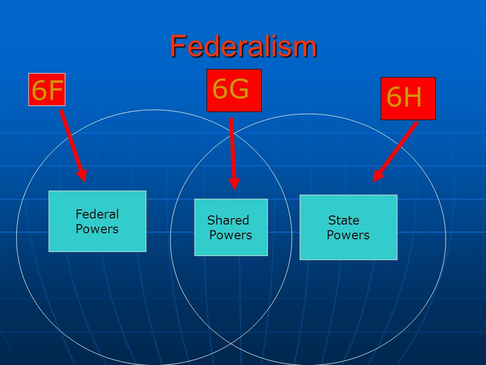 Federalism 6G 6F 6H Federal Powers State Powers Shared Powers