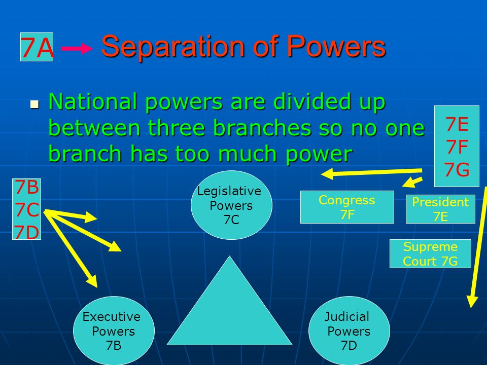 Separation of Powers 7A. National powers are divided up between three branches so no one branch has too much power.
