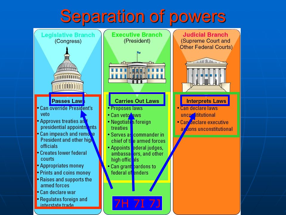 Separation of powers 7H 7I 7J