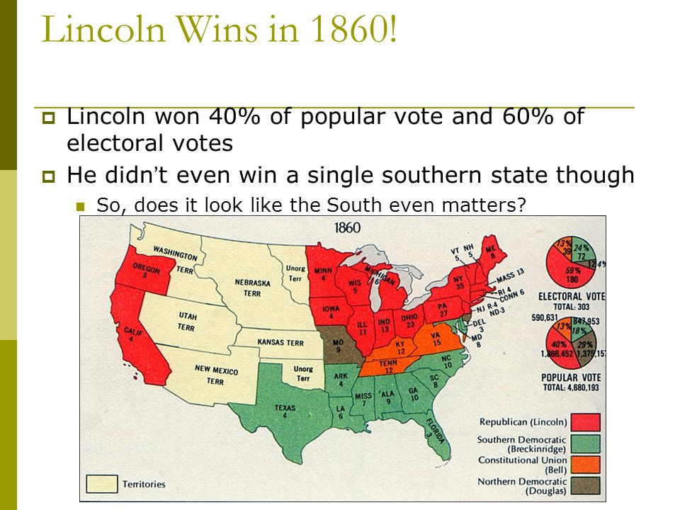 Lincoln Wins in 1860! Lincoln won 40% of popular vote and 60% of electoral votes. He didn't even win a single southern state though.