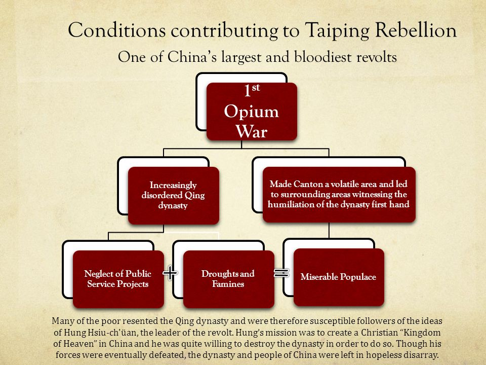 + = Conditions contributing to Taiping Rebellion 1st Opium War