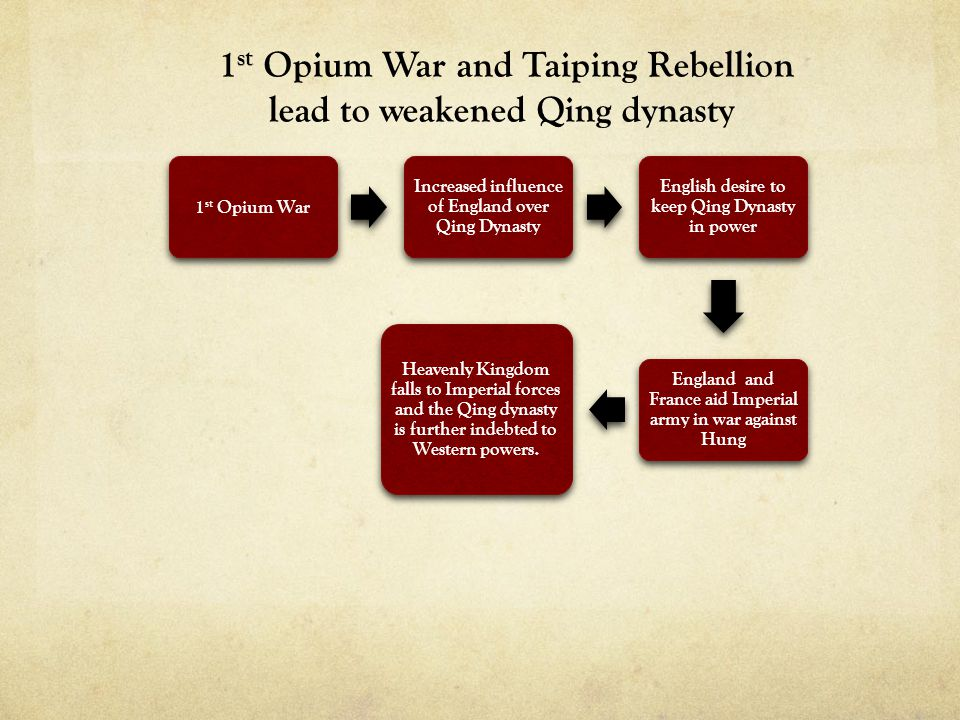 1st Opium War and Taiping Rebellion lead to weakened Qing dynasty