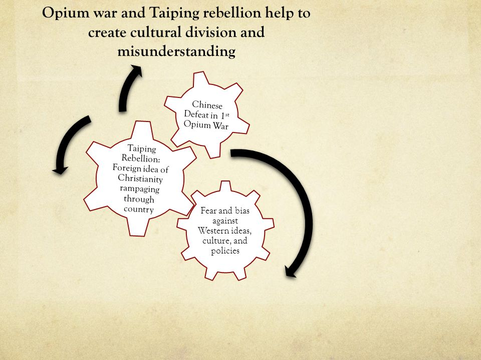 Opium war and Taiping rebellion help to create cultural division and misunderstanding