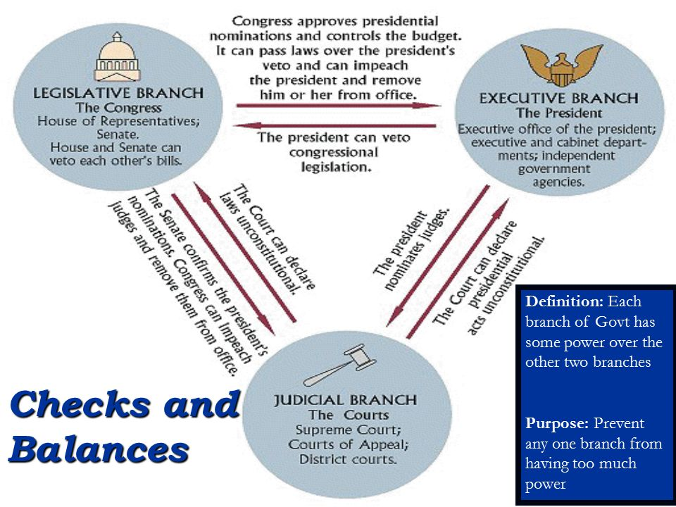 Definition: Each branch of Govt has some power over the other two branches