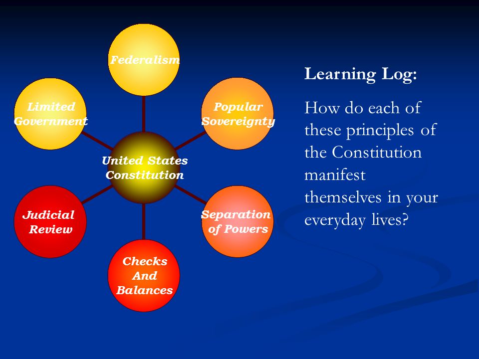 Learning Log: How do each of these principles of the Constitution manifest themselves in your everyday lives