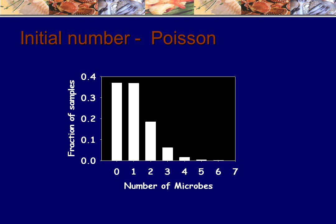 Initial number - Poisson