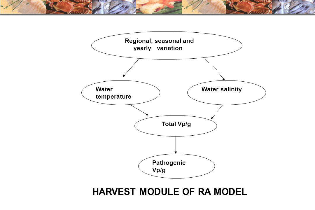 HARVEST MODULE OF RA MODEL