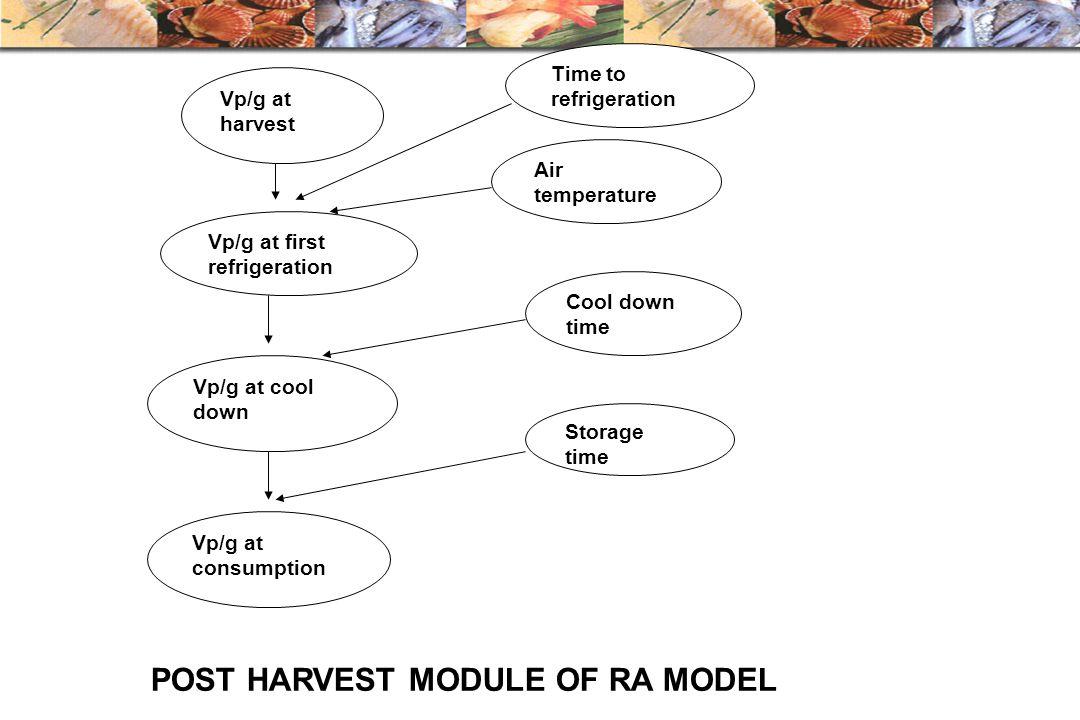 POST HARVEST MODULE OF RA MODEL