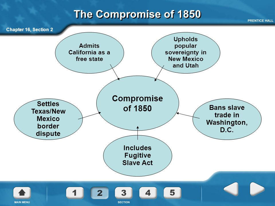 The Compromise of 1850 Compromise of 1850
