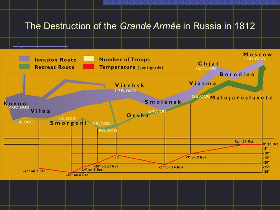 The Destruction of the Grande Armée in Russia in 1812